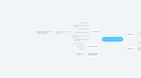 Mind Map: Instituciones Universitarias