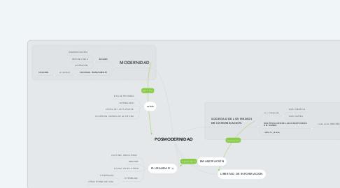 Mind Map: POSMODERNIDAD