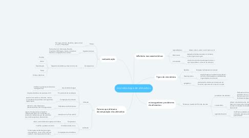 Mind Map: microbiologia de alimentos