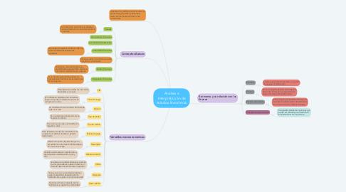 Mind Map: Análisis e Interpretación de estados financieras