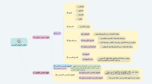 Mind Map: تنظيم الجهاز العصبي