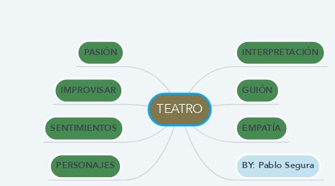 Mind Map: TEATRO