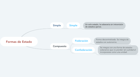 Mind Map: Formas de Estado