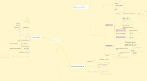 Mind Map: Трейдинг (бизнес)