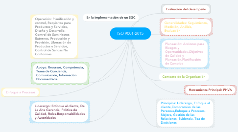 Mind Map: ISO 9001-2015
