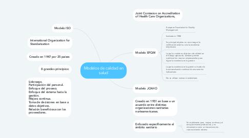 Mind Map: Modelos de calidad en salud