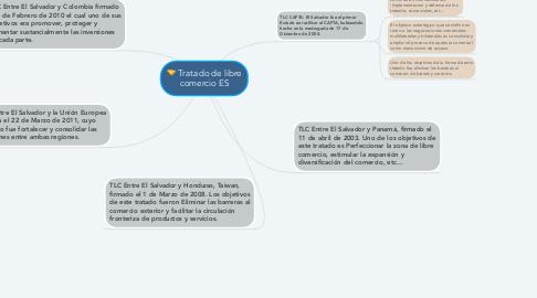 Mind Map: Tratado de libre comercio ES