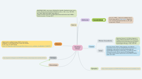 Mind Map: Realidad Virtual