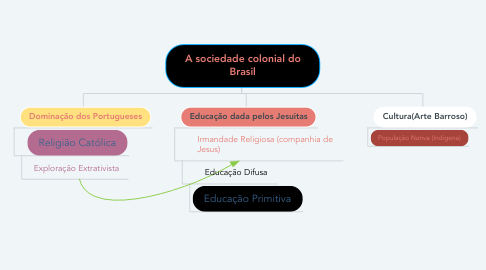 Mind Map: A sociedade colonial do Brasil