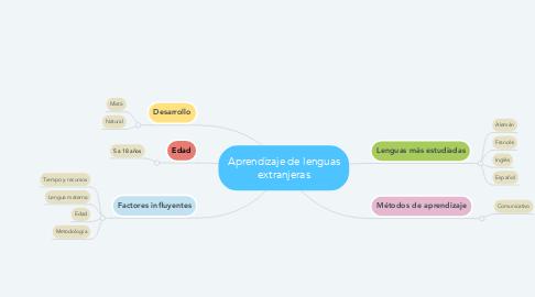 Mind Map: Aprendizaje de lenguas extranjeras