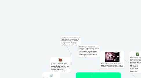 Mind Map: http://www.cualli.org/2011/09/constructivismo-vs-conectivismo/