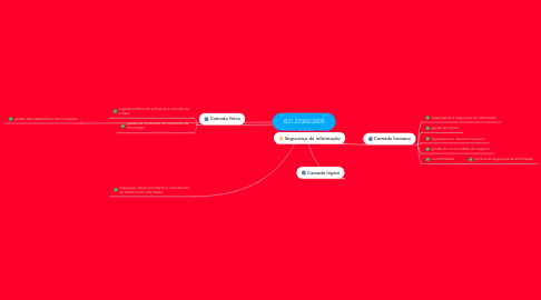 Mind Map: ISO 27002:2005