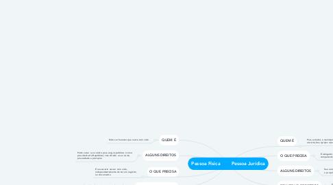 Mind Map: Pessoa Física        Pessoa Jurídica