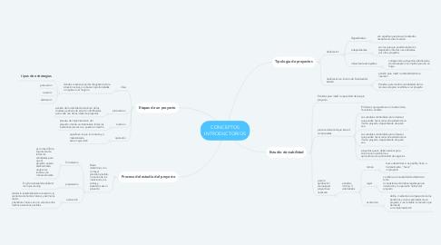 Mind Map: CONCEPTOS INTRODUCTORIOS
