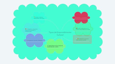 Mind Map: Tipos de Emprendimiento Cultural