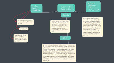 Mind Map: Intervención Rusia en Siria