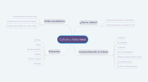 Mind Map: Cultura y Naturaleza