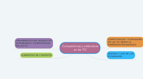 Mind Map: Competencias y estándares en las TIC