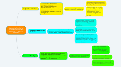 Mind Map: Diagnostico Psicológico, Diagnostico participativo contextual y evaluación Psicológica