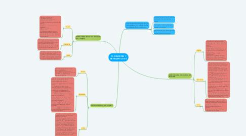 Mind Map: 11. REVISIÓN Y RETROSPECTIVA