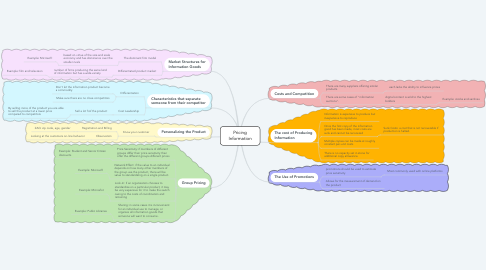 Mind Map: Pricing Information