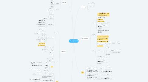 Mind Map: Quản lý level 5