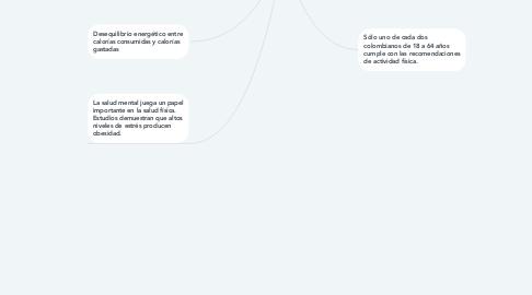 Mind Map: Factores de riesgo y protectores