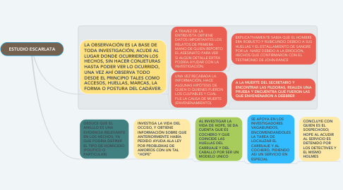 Mind Map: ESTUDIO ESCARLATA