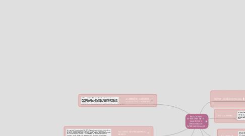 Mind Map: RELACIONES EXTERIORES DE  EL SALVADOR Y ORGANISMOS  INTERNACIONALES