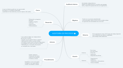 Mind Map: AUDITORÍA DE PROCESOS