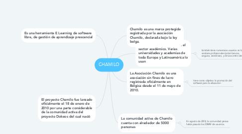 Mind Map: CHAMILO
