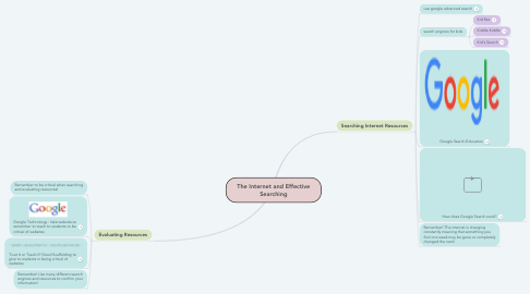 Mind Map: The Internet and Effective Searching
