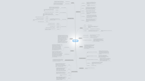 Mind Map: Ecologie