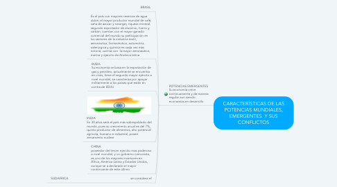 Mind Map: CARACTERÍSTICAS DE LAS POTENCIAS MUNDIALES, EMERGENTES  Y SUS CONFLICTOS