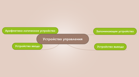 Mind Map: Устройство управления