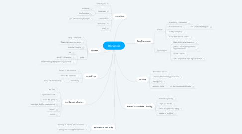 Mind Map: @prigoose