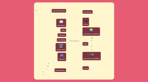 Mind Map: Cultuureducatie