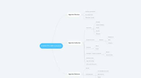 Mind Map: AGENTES IMPLICADOS
