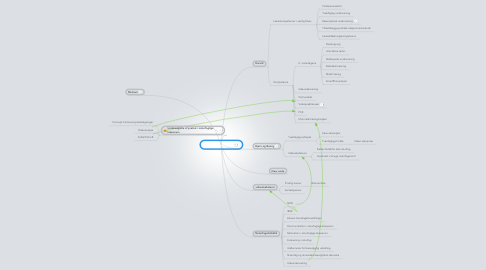 Mind Map: Naturfaglig profil