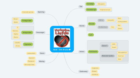 Mind Map: Back - Dirk Bracke