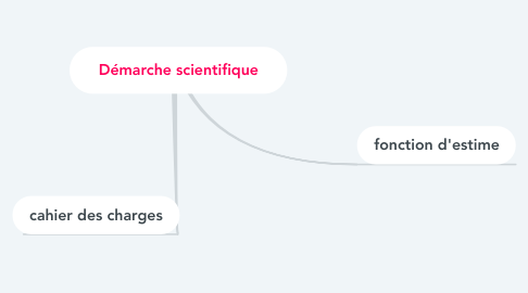 Mind Map: Démarche scientifique