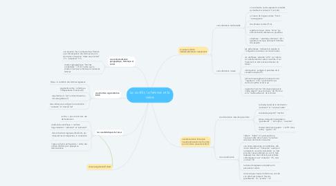 Mind Map: Le conflit, la femme et la mère
