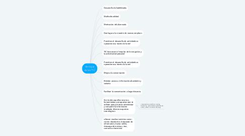 Mind Map: Ventajas de las TIC