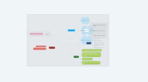 Mind Map: Программа саморазвития