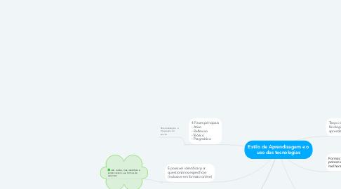 Mind Map: Estilo de Aprendizagem e o uso das tecnologias