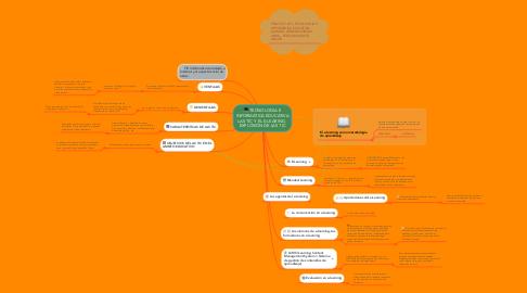 Mind Map: TECNOLOGIA E INFORMATICA EDUCATIVA LAS TIC Y EL E-LEARING.  EXPLOSIÓN DE LAS TIC