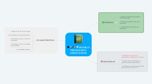 Mind Map: MODELO PEDAGÓGICO CONECTIVISTA