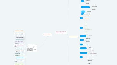 Mind Map: Uso de herramientas De Diseño AutoCAD