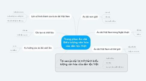 Mind Map: Trang phục Áo dài  Biểu tượng văn hóa của dân tộc Việt