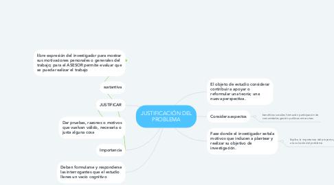Mind Map: JUSTIFICACIÓN DEL PROBLEMA